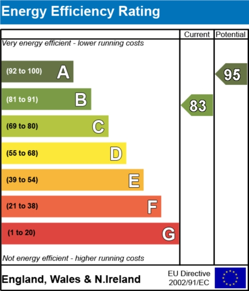 Dominion Road, Scawthorpe, DONCASTER - Energy Efficiency Rating