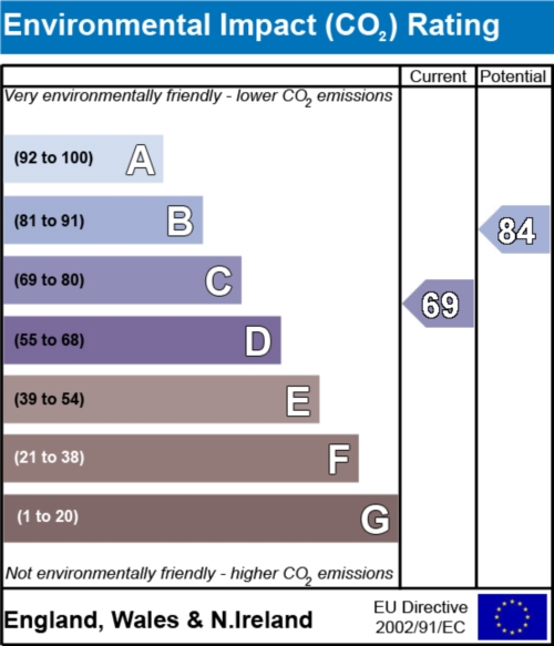 Rotherwood Close, Scawsby, DONCASTER - Environmental Impact Rating