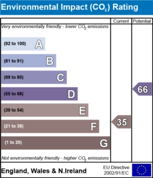 Environmental Impact (CO2) Report  - currently 35 and could be 66