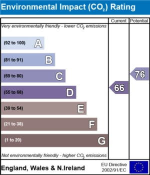 Environmental Impact (CO2) Report  - currently 66 and could be 76