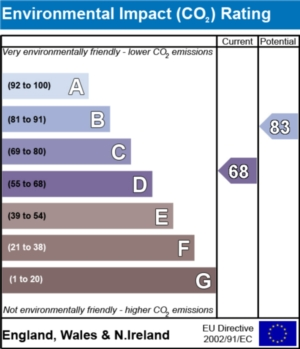 Environmental Impact (CO2) Report  - currently 68 and could be 83