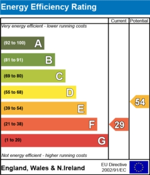 Energy Efficiency Report - currently 29 and could be 54