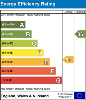 Energy Efficiency Report - currently 51 and could be 86