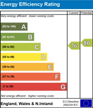 Energy Efficiency Report - currently 76 and could be 80
